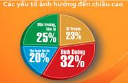 Chiều cao của người Việt khiêm tốn do ăn mặn, thừa chất đạm, thiếu canxi