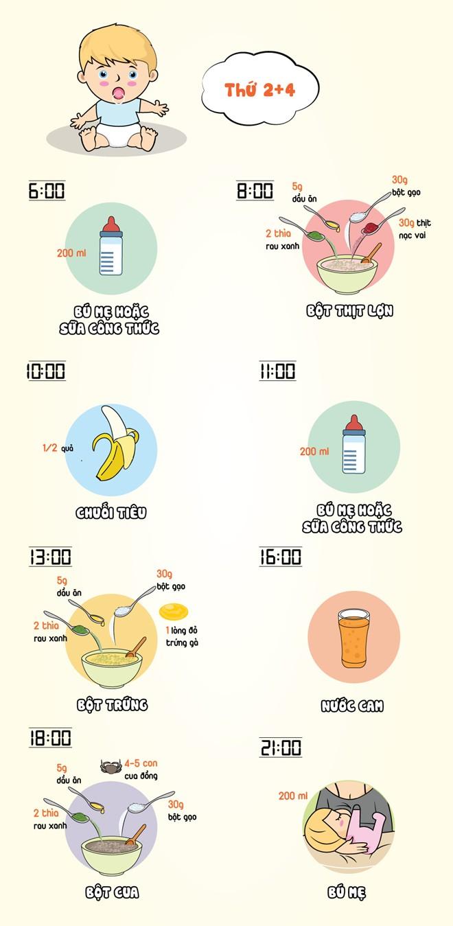 Thực đơn giúp trẻ 10-12 tháng chóng tăng cân